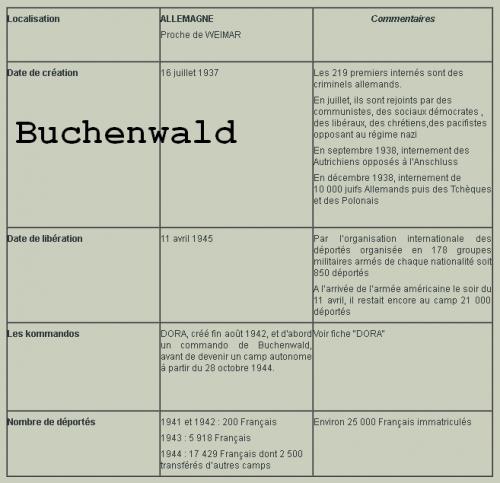 buchenwald tableau.jpg