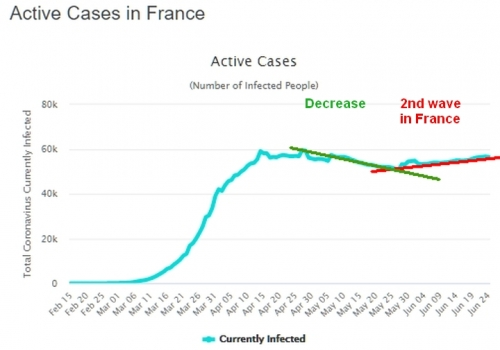 france active cases lines.jpg