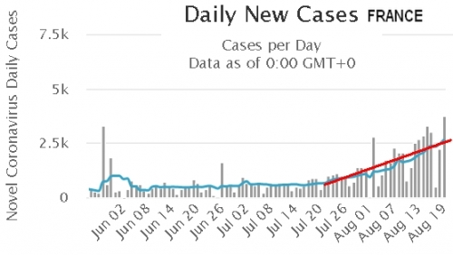 DAILY NEW CASES AUGUST FRANCE.jpg