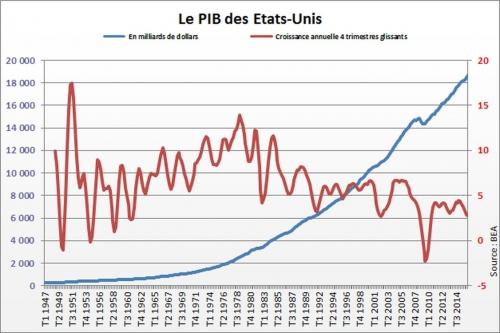 pib-des-usa-en-hausse-au-quatrieme-trimestre-2016.jpg